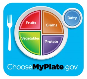 MyPlate nutrition guide